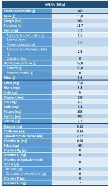 Valor nutricional de 100g de avena